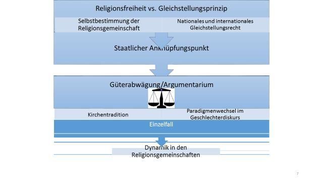 Ablaufschema Grundrechtskollision und Güterabwägung